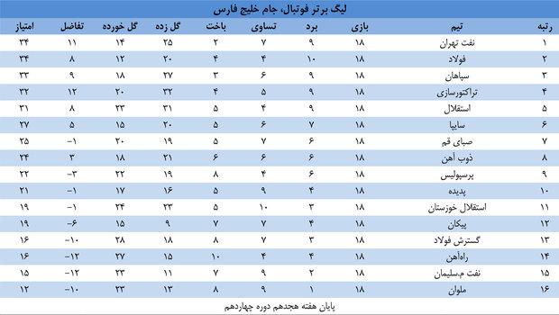 جدول لیگ برتر فوتبال، جام خلیج فارس، در پایان هفته هجدهم دوره چهاردهم