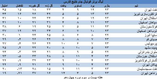 جدول لیگ برتر فوتبال، جام خلیج فارس، در هفته بیست و سوم