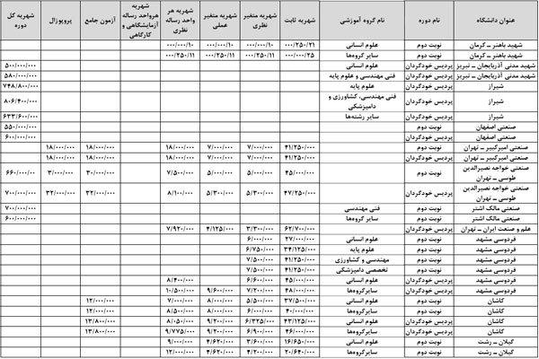 جدول شهریه دکتری