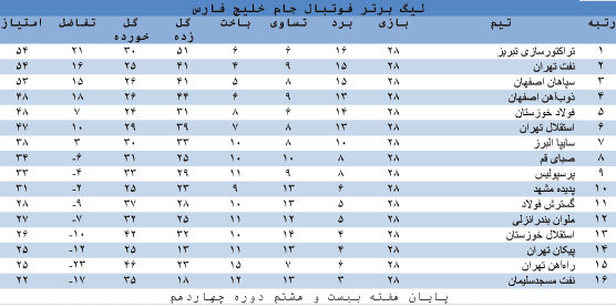 جدول لیگ برتر فوتبال، جام خلیج فارس، در هفته بیست و هشتم