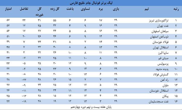 جدول لیگ برتر فوتبال، جام خلیج فارس، در هفته بیست و نهم