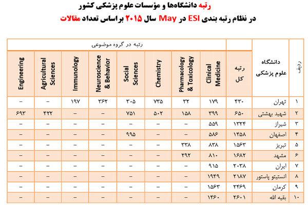 جدول رتبه بندی