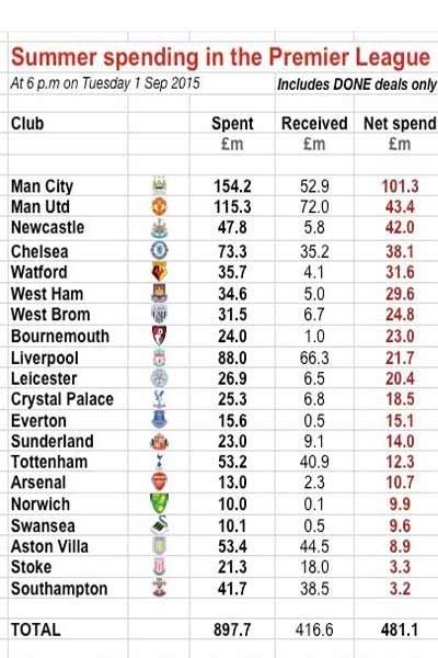 جدول هزینه های لیگ برتری