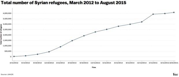 سوریه پناهندگان سوریه