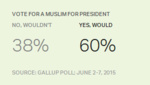 Americans ready for a Muslim president?