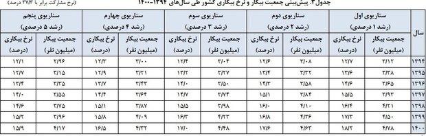 جدول سناریوهای بیکاری