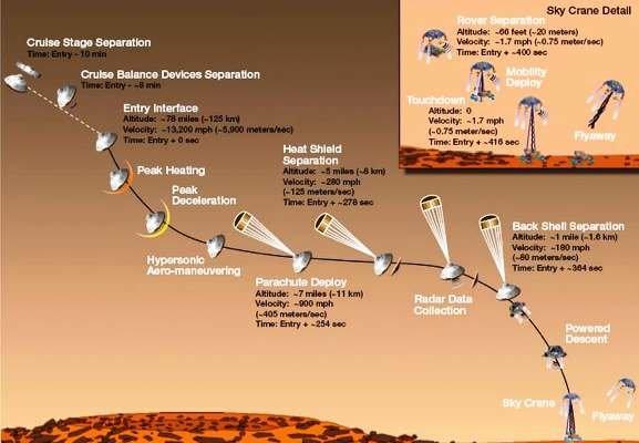جشن تولد «کنجکاوی» در مریخ