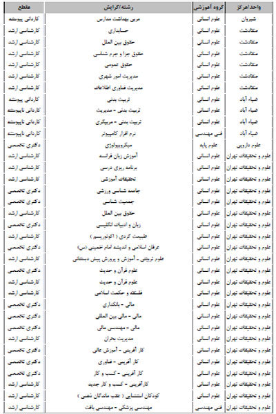 ۷۸۰ رشته محل دانشگاه آزاد تأیید شد/ انتشار جدول رشتههای مجاز