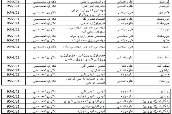 وزارت علوم ۱۳۳رشته دکتری دانشگاه آزاد را مجاز اعلام کرد