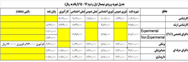 شهریه پردیس خودگردان علوم پزشکی شهید بهشتی اعلام شد