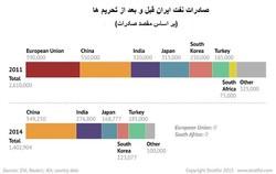 صادرات نفت ایران به سطح قبل از تحریمها بازگشته است