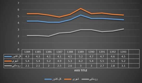 یکدهه ثبات در نرخ بیکاری«بلندمدت»/رشد آمار روستائیان جویای کار