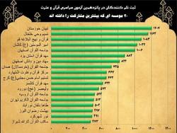 آمار پایانی پانزدهمین آزمون سراسری قرآن وعترت ویژه موسسات قرآنی