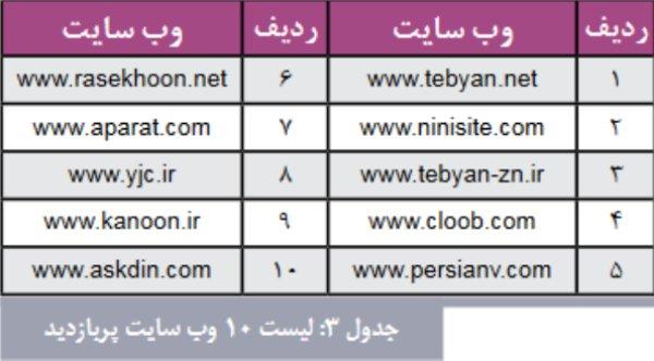 کسب و کارهای اینترنتی در ایران
