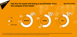 US 'failed global leader' after USSR collapse