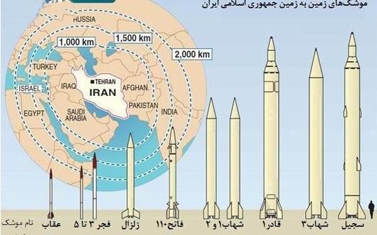 Risultati immagini per Iran - its missile program is defensive and not in violation of UN resolutions ... really !