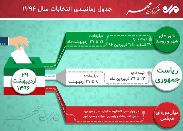 آغاز ثبت نام داوطلبان انتخابات شوراها در استان سمنان