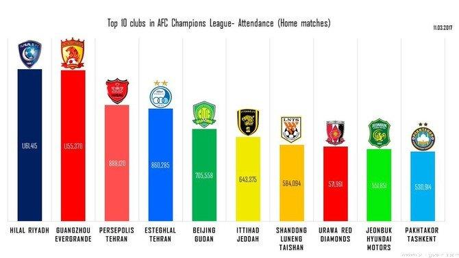 ایرانیها دیگر پرتماشاگرترین باشگاه نیستند/الهلال عربستان اول است