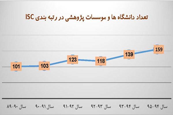 دانشگاهها و موسسات پژوهشی برتر کشور در سال ۱۳۹۵