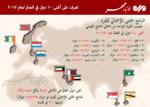 أغنى 10 دول العالم لعام 2017
