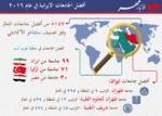 تعرف على أفضل الجامعات الايرانية وترتيبها الاقليمي