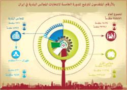 بالأرقام: المتقدمون لانتخابات المجالس البلدية والقروية في ايران