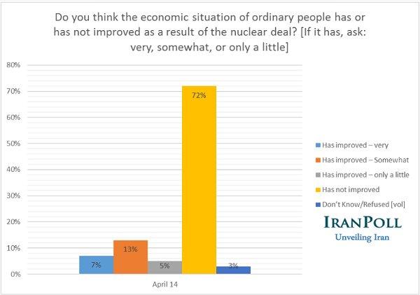 بیکاری؛ اصلیترین معضل کشور/ نارضایتی ۵۵ درصدی از عملکرد اقتصادی