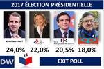 انقلاب خاموش در پاریس/ حذف احزاب سنتی از صحنه اجرایی فرانسه