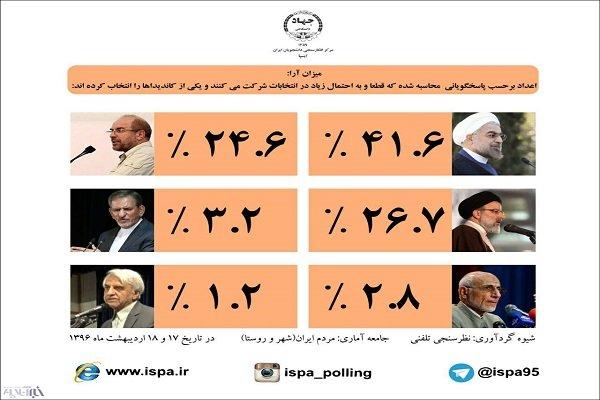 استطلاع رأي جديد يظهر تغييرا في قائمة المرشحين الايرانيين