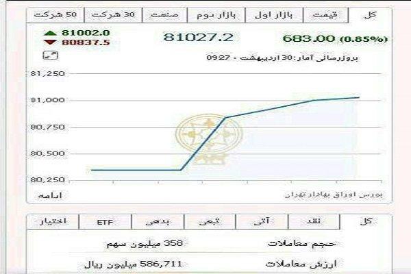 ارتفاع مؤشر البورصة الايرانية بعد الاعلان عن نتائج الإنتخابات الرئاسية