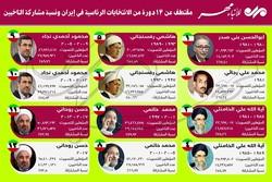 مقتطف عن 12 دورة من الإنتخابات الرئاسية في إيران ونسبة الناخبين