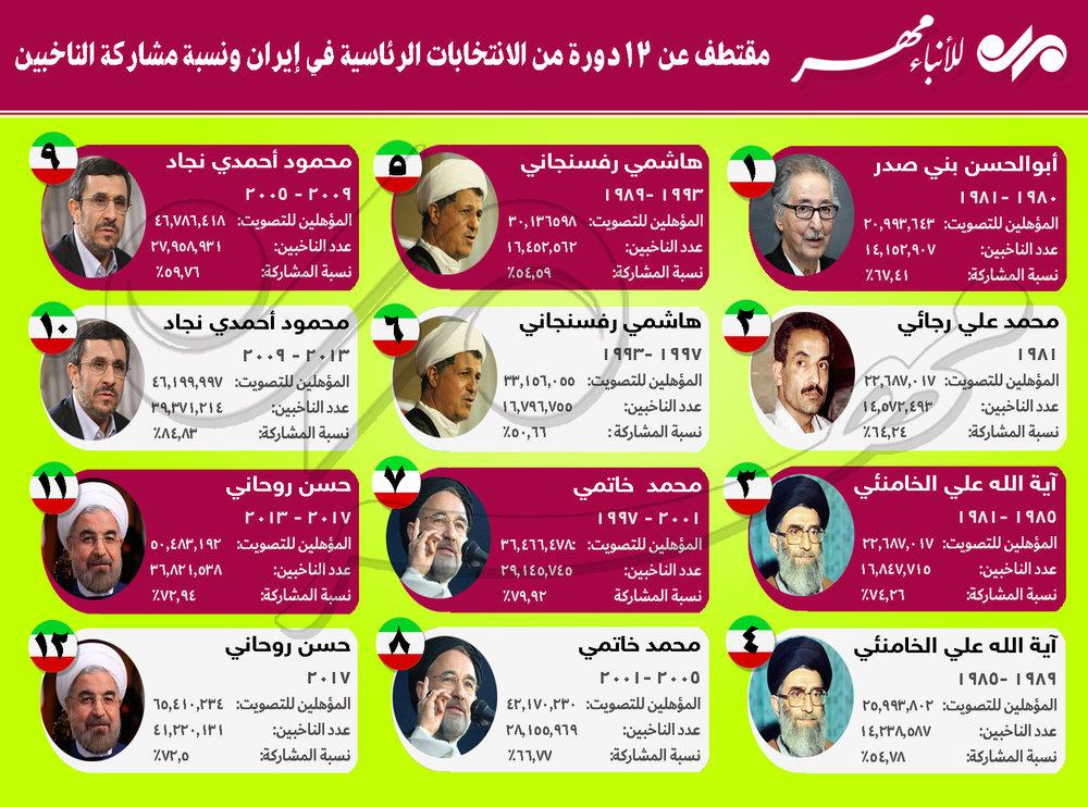12 دورة من الانتخابات الرئاسية في إيران