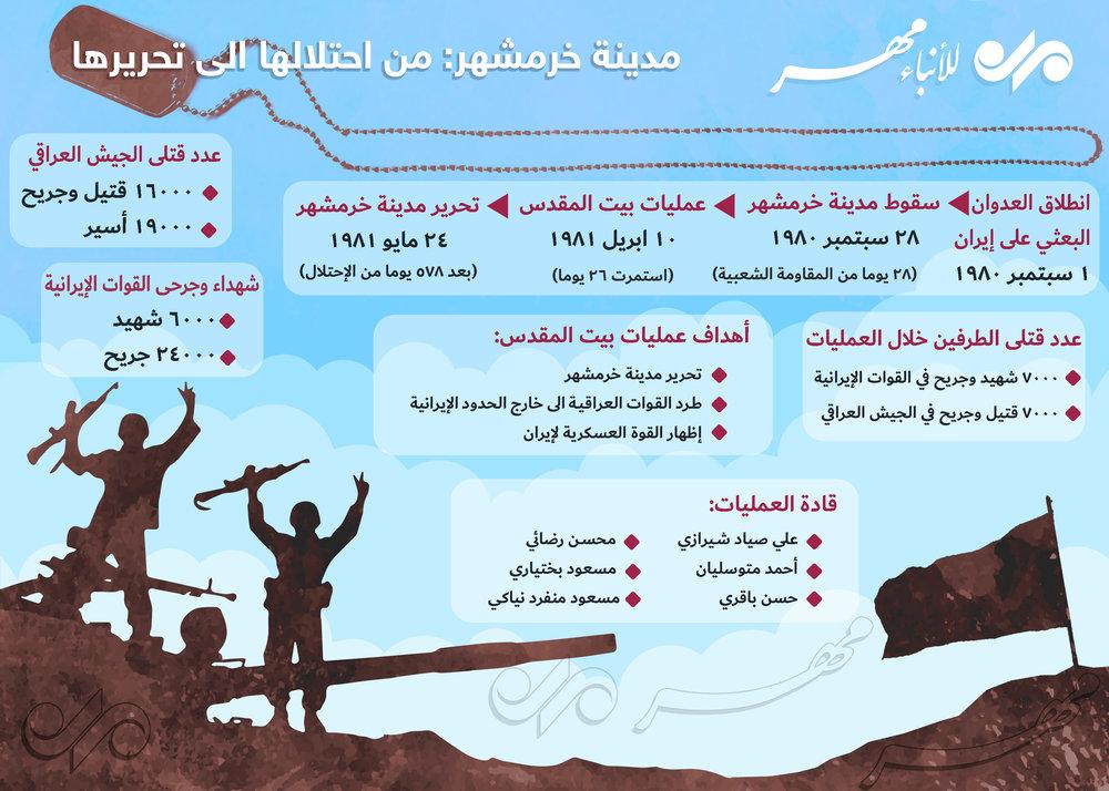 مراحل تحرير خرمشهر