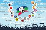 پرطرفدارترین باشگاههای فوتبال جهان کدامند؟
