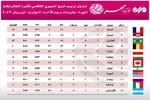 جدول ترتيب فرق الدوري العالمي للكرة الطائرة 2017
