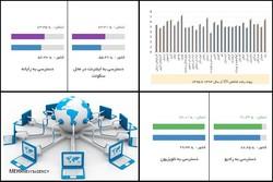 شاخصهای فناوری اطلاعات و ارتباطات استان بوشهر بهبود یافت