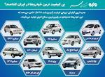 بیکیفیتترین خودروها در ایران کدامند؟