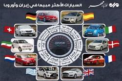 السيارات الأكثر مبيعا في أوروبا وإيران