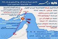 تفاصيل جريمة إنسانية قام بها الأمريكيون ضد طائرة تابعة للطيران المدني الإيراني عام 1988