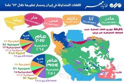 اللغات المتداولة في ايران حسب المناطق الجغرافية ومسار تطورها خلال 63 عاماً