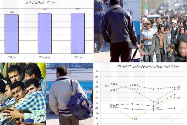بیکاری۲۸درصدی جوانان ۱۵تا۲۴سال/بیکاری بانوان در مرز یک میلیون نفر