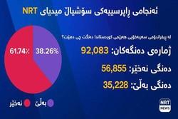 """61 في المئة من الشعب الكردي قالوا """"كلا"""" للإنفصال"""