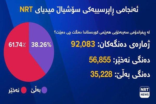 رأی منفی بیش از ۶۱ درصد مردم اقلیم کردستان عراق به استقلال
