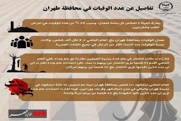 """تفاصيل عدد الوفيات في محافظة """"طهران"""" الايرانية"""