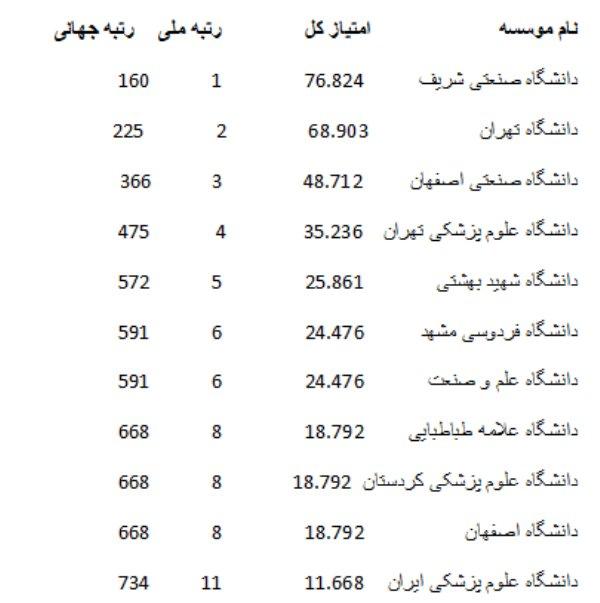 فهرست ۱۱ دانشگاه ایرانی در بین پرآوازه ترین موسسات علمی جهان