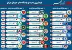 برترین تیم های فوتبال جهان را بشناسید