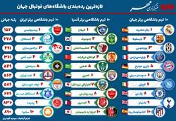 اینفومهر ردهبندی باشگاههای فوتبال