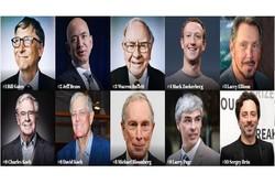 مدیران شرکت های فناوری در صدر فهرست میلیاردرهای جهان