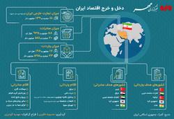 اینفومهر دخل  خرج اقتصاد ایران