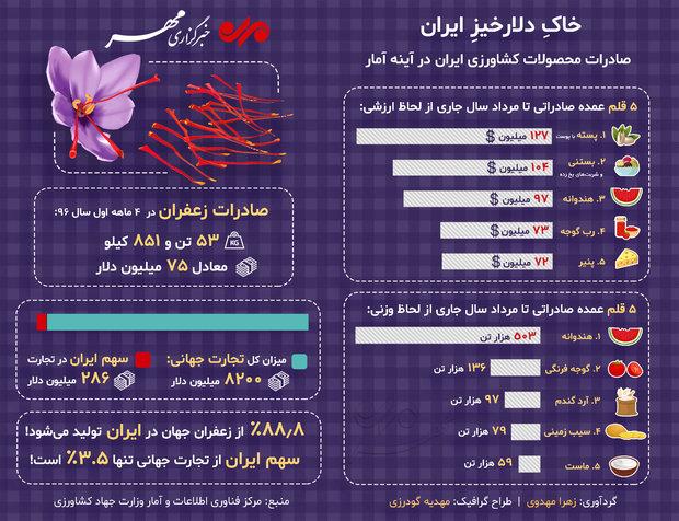 خاکِ ایران دلارخیز است!